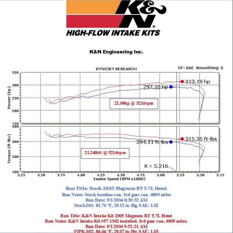 K&N 57 Series FIPK Cold Air Intake: Chrysler 300C / Dodge
