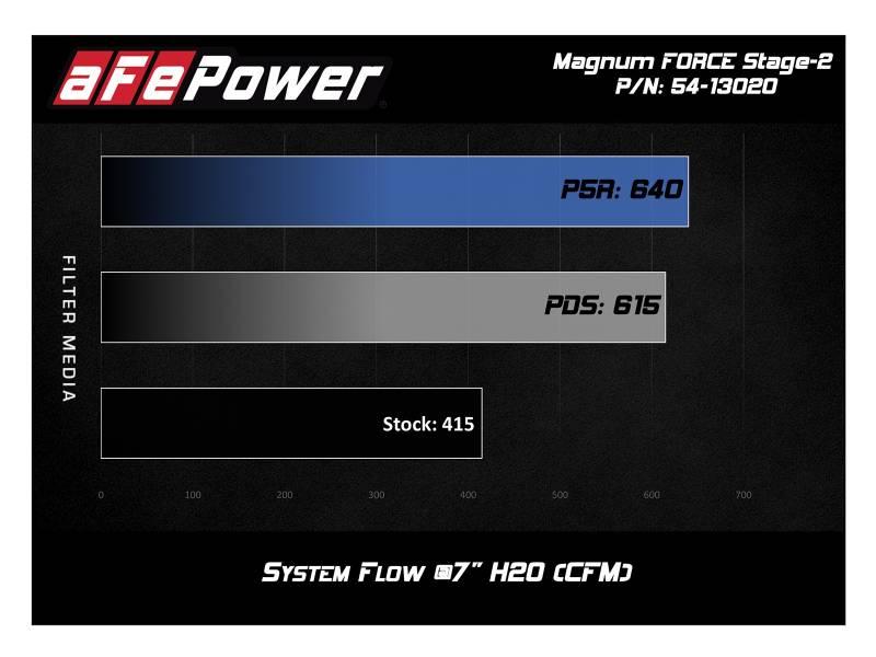 AFE Cold Air Intake: Dodge Ram 5 7L Hemi 1500 2019
