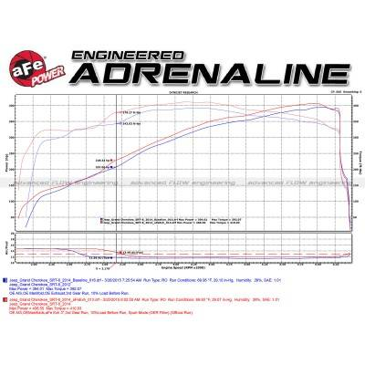 AFE Power - AFE Mach Force Exhaust System: Jeep Grand Cherokee 6.4L SRT 2012 - 2021 - Image 8