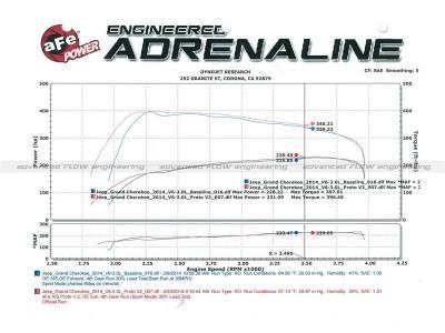 AFE Power - AFE Cold Air Intake: Jeep Cherokee EcoDiesel 3.0L V6 2014 - 2018 - Image 4