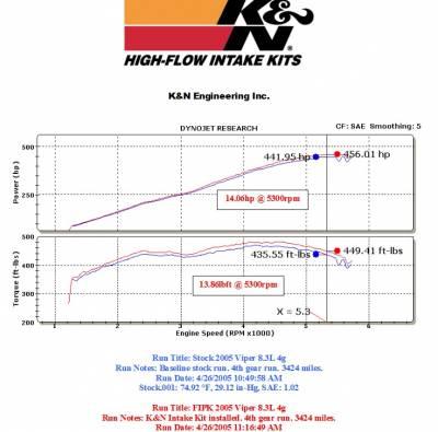 K&N Filters - K&N 57 Series FIPK Cold Air Intake: Dodge Viper SRT10 2003 - 2006 - Image 4