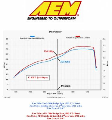 AEM - AEM Brute Force Cold Air Intake: Dodge Ram 5.7L Hemi 2006 - 2008 - Image 3