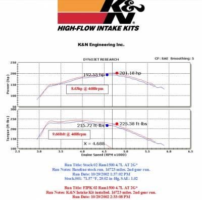 K&N Filters - K&N 57 Series FIPK Cold Air Intake: Dodge Ram 4.7L V8 2002 - 2007 (1500) - Image 3