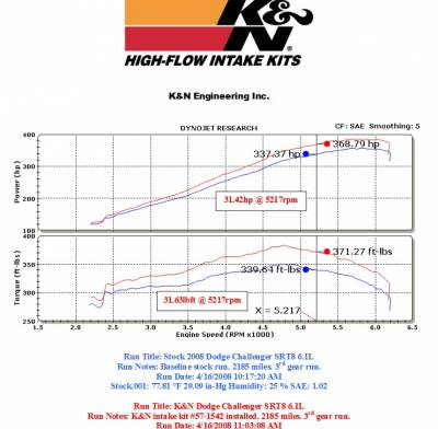 K&N Filters - K&N 57 Series FIPK Cold Air Intake: Chrysler 300C / Dodge Challenger / Charger / Magnum 2005 - 2020 (5.7L Hemi & 6.1L SRT8) - Image 2