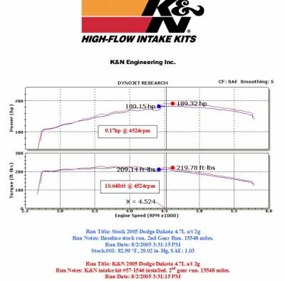 K&N Filters - K&N 57 Series FIPK Cold Air Intake: Dodge Dakota 4.7L V8 2005 - 2010 - Image 3