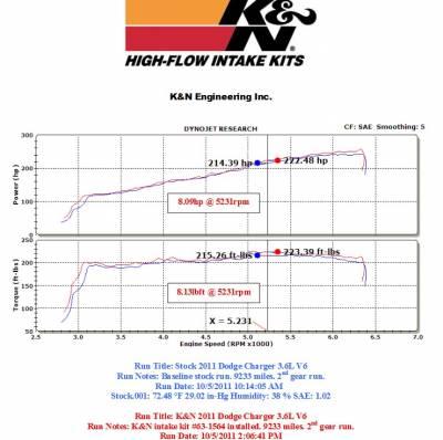 K&N Filters - K&N 63 Series Cold Air Intake: Chrysler 300 / Dodge Challenger / Charger 3.6L V6 2011 - 2020 - Image 3