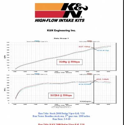 K&N Filters - K&N 69 Series Typhoon Cold Air Intake: Dodge Viper SRT-10 2008 - 2010 - Image 3