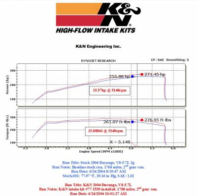 K&N Filters - K&N 77 Series Cold Air Intake: Dodge Durango 5.7L Hemi 2004 - 2009 - Image 3