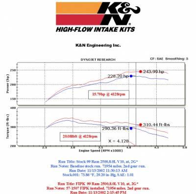 K&N Filters - K&N 57 Series FIPK Cold Air Intake: Dodge Ram 8.0L V10 1994 - 2002 - Image 2