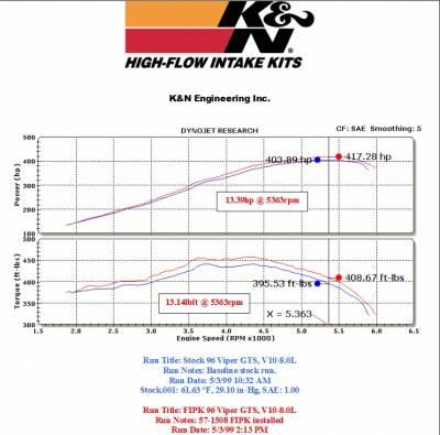 K&N Filters - K&N 57 Series FIPK Cold Air Intake: Dodge Viper 1995 - 1998 - Image 2