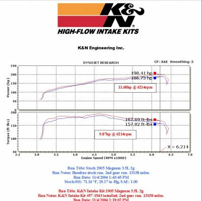 K&N Filters - K&N 57 Series FIPK Cold Air Intake: Chrysler 300 / Dodge Challenger / Charger / Magnum 2005 - 2010 (3.5L V6) - Image 2