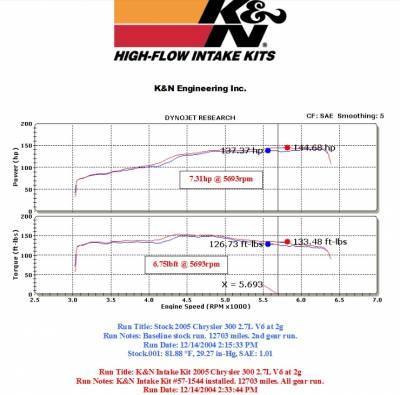 K&N Filters - K&N 57 Series FIPK Cold Air Intake: Chrysler 300 / Dodge Charger / Magnum 2005 - 2010 (2.7L V6) - Image 2