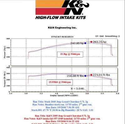 K&N Filters - K&N 57 Series FIPK Cold Air Intake: Jeep Commander / Grand Cherokee 5.7L Hemi 2005 - 2010 - Image 2