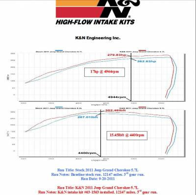 K&N Filters - K&N 63 Series Cold Air Intake: Dodge Durango / Jeep Grand Cherokee 5.7L Hemi 2011 - 2021 - Image 2