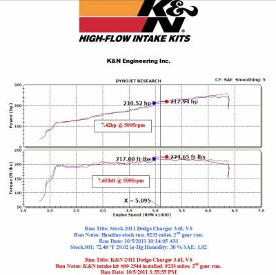K&N Filters - K&N 69 Series Typhoon Cold Air Intake: Chrysler 300 / Dodge Challenger / Charger 3.6L V6 2011 - 2021 - Image 2