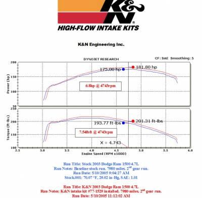K&N Filters - K&N 77 Series Cold Air Intake: Dodge Ram 4.7L V8 2002 - 2012 (1500) - Image 2