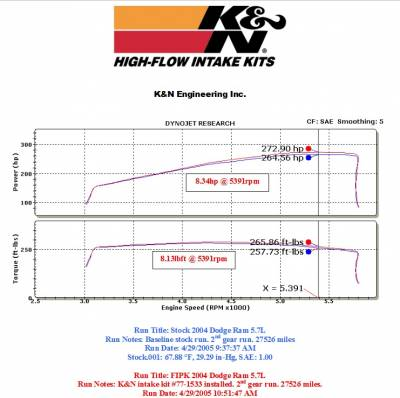 K&N Filters - K&N 77 Series Cold Air Intake: Dodge Ram 5.7L Hemi (1500 / 2500 / 3500) 2003 - 2008 - Image 2