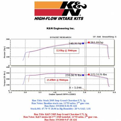 K&N Filters - K&N 77 Series Cold Air Intake: Jeep Commander / Grand Cherokee 5.7L Hemi 2005 - 2010 - Image 2