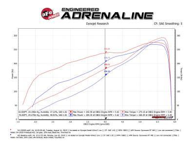 AFE Power - AFE Cold Air Intake: Dodge Ram 5.7L Hemi 1500 2019 - 2020 - Image 19