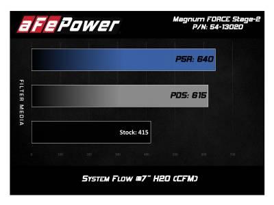 AFE Power - AFE Cold Air Intake: Dodge Ram 5.7L Hemi 1500 2019 - 2020 - Image 20