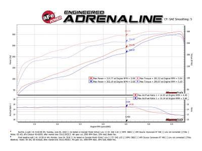AFE Exhaust System: Dodge Ram 5.7L Hemi 1500 2019 - 2020 - Image 13