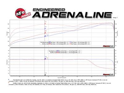 AFE Power - AFE Shorty Headers: Dodge Ram 5.7L Hemi 1500 2019 - 2021 - Image 6