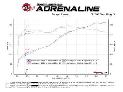 AFE Power - AFE Scorcher GT Module: 300 / Challenger / Charger 3.6L V6 2011 - 2015 - Image 4