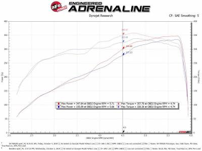 AFE Power - AFE Momentum GT Cold Air Intake: Dodge Ram 6.4L 392 2019 - 2020 (2500 / 3500) - Image 10