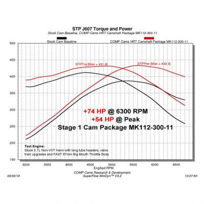 Comp Cams - Comp Cams Stage 1 HRT 216/222 Max Power Hydraulic MASTER CAM KIT: 5.7L Hemi / 6.1L SRT8 2003 - 2008 (Non VVT) - Image 2