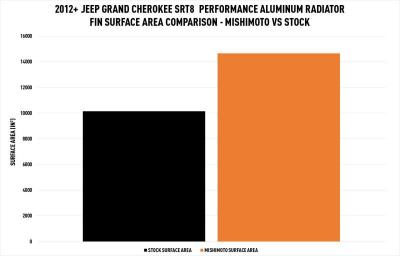 Mishimoto - Mishimoto Aluminum Radiator: Dodge Durango / Jeep Grand Cherokee 2011 - 2020 (3.6L V6, 5.7L Hemi & 6.4L SRT) - Image 10