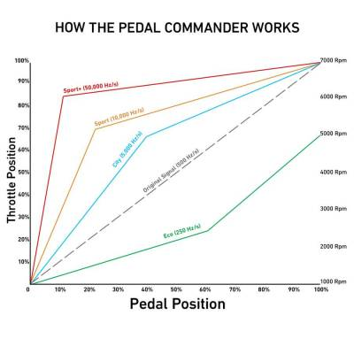 Pedal Commander - Pedal Commander Bluetooth Throttle Response Controller: Dodge Viper 8.4L 2008 - 2017 - Image 7