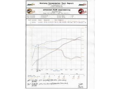 AFE Power - AFE Throttle Body Spacer: Dodge Durango / Jeep Grand Cherokee 3.6L V6 2011 - 2021 - Image 5