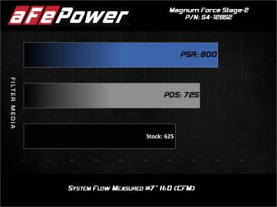 AFE Power - AFE Momentum Magnum Force Stage-2 Pro Dry S Cold Air Intake: Dodge Challenger / Charger Hellcat 6.2L 2017 - 2021 - Image 13