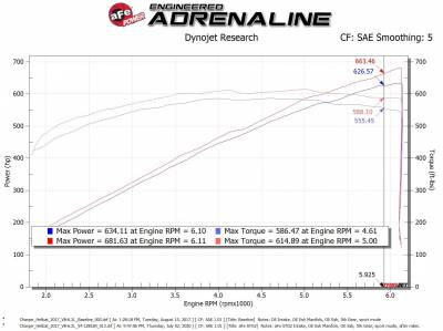 AFE Power - AFE Momentum Magnum Force Stage-2 Pro Dry S Cold Air Intake: Dodge Challenger / Charger Hellcat 6.2L 2017 - 2021 - Image 15