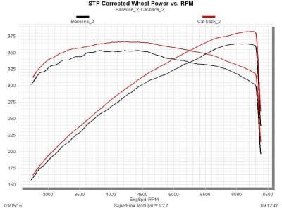 Flowmaster - Flowmaster Outlaw Exhaust System: Dodge Challenger SRT / ScatPack / Hellcat 2015 - 2021 (6.2L & 6.4L) - Image 5