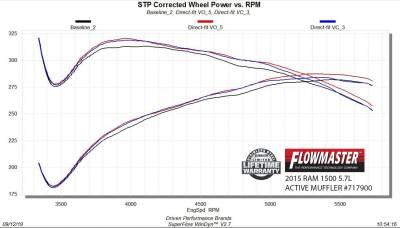 Flowmaster - Flowmaster FloxFX Dual Mode Muffler w/ Active Exhaust Valve: Dodge Ram 5.7L Hemi 1500 2009 - 2018 - Image 8