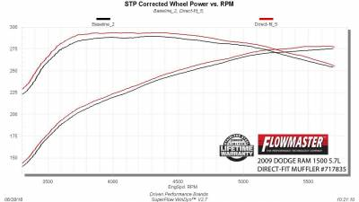 Flowmaster - Flowmaster FloxFX Direct Fit Muffler: Dodge Ram 5.7L Hemi 1500 2009 - 2018 - Image 5
