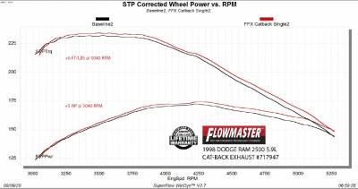 Flowmaster - Flowmaster FloxFX Exhaust System (Single Side Exit): Dodge Ram 3.9L, 5.2L & 5.9L 1994 - 2001 (1500 / 2500 / 3500) - Image 12